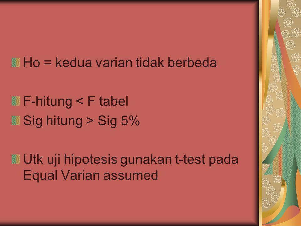 Ho = kedua varian tidak berbeda F-hitung < F tabel Sig hitung > Sig 5% Utk uji hipotesis gunakan t-test pada Equal Varian assumed