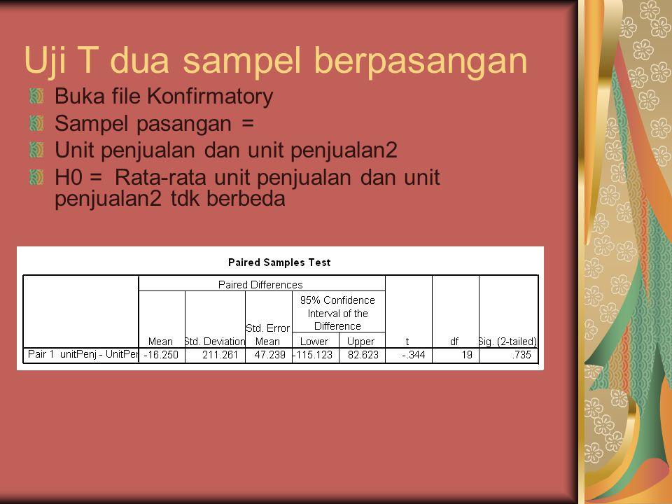 Uji T dua sampel berpasangan Buka file Konfirmatory Sampel pasangan = Unit penjualan dan unit penjualan2 H0 = Rata-rata unit penjualan dan unit penjualan2 tdk berbeda