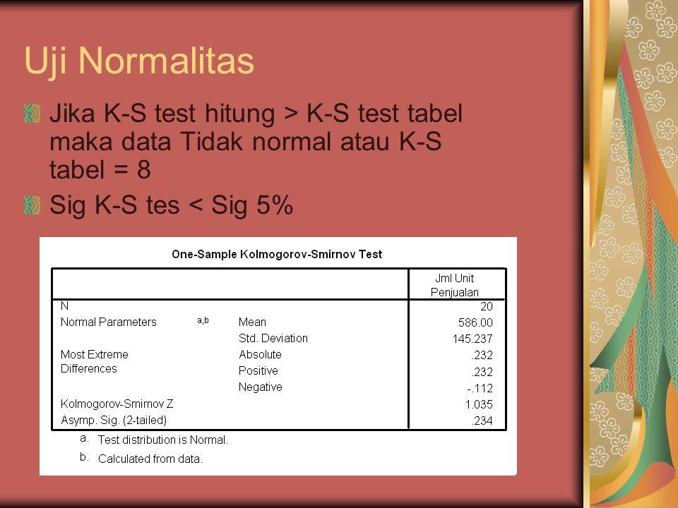 Uji Normalitas Jika K-S test hitung > K-S test tabel maka data Tidak normal atau K-S tabel = 8 Sig K-S tes < Sig 5%