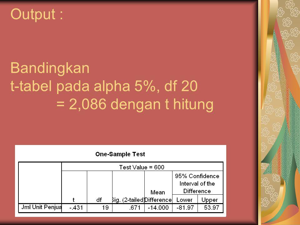 Output : Bandingkan t-tabel pada alpha 5%, df 20 = 2,086 dengan t hitung