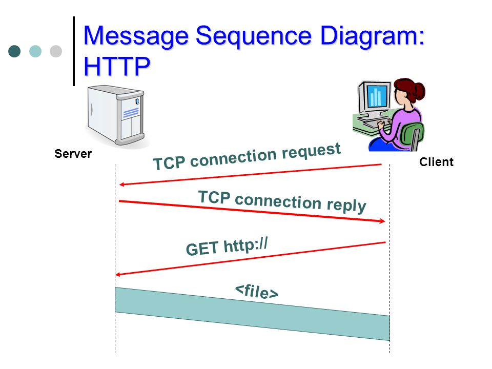 Message Sequence Diagram: HTTP TCP connection reply TCP connection request GET http:// Server Client