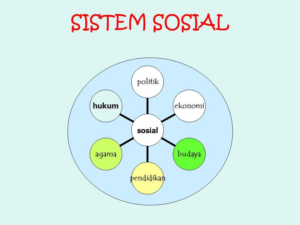 Menurut Talcott Parson, ada 4 subsistem yang menjalankan fungsi utama dlm khidupn masy 1.Fungsi adaptasi (adaptation) - dilaksanakan oleh sub sistem ekonomi ex: melaksnakn produksi & distribudi barang-jasa 2.