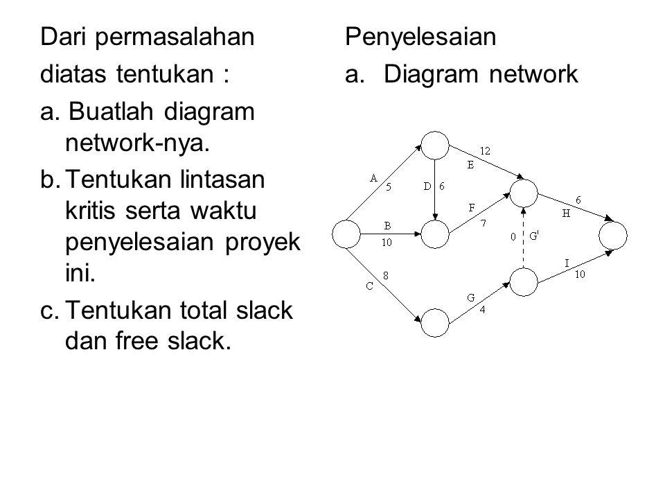 Dari permasalahan diatas tentukan : a. Buatlah diagram network-nya. b.Tentukan lintasan kritis serta waktu penyelesaian proyek ini. c.Tentukan total s