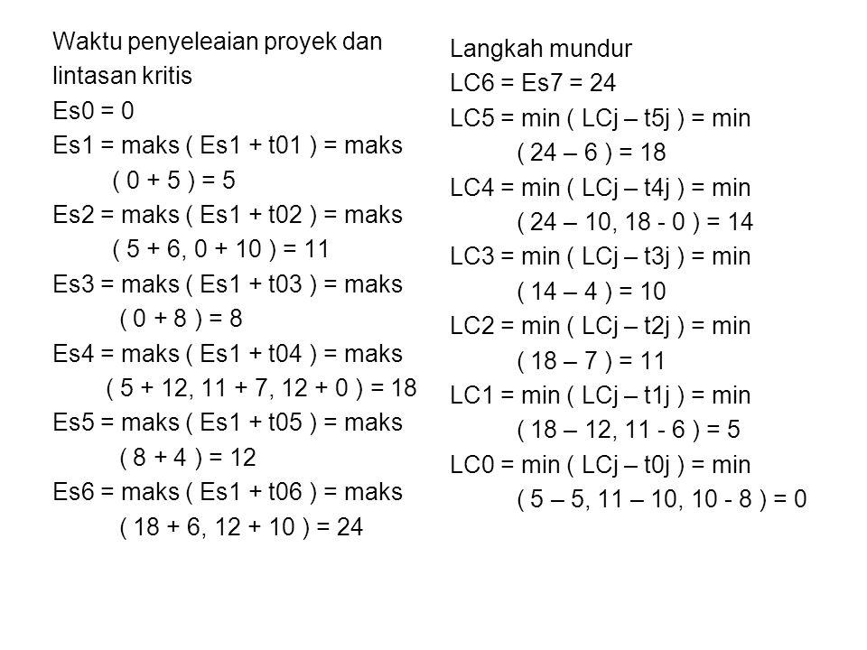 Waktu penyeleaian proyek dan lintasan kritis Es0 = 0 Es1 = maks ( Es1 + t01 ) = maks ( 0 + 5 ) = 5 Es2 = maks ( Es1 + t02 ) = maks ( 5 + 6, 0 + 10 ) = 11 Es3 = maks ( Es1 + t03 ) = maks ( 0 + 8 ) = 8 Es4 = maks ( Es1 + t04 ) = maks ( 5 + 12, 11 + 7, 12 + 0 ) = 18 Es5 = maks ( Es1 + t05 ) = maks ( 8 + 4 ) = 12 Es6 = maks ( Es1 + t06 ) = maks ( 18 + 6, 12 + 10 ) = 24 Langkah mundur LC6 = Es7 = 24 LC5 = min ( LCj – t5j ) = min ( 24 – 6 ) = 18 LC4 = min ( LCj – t4j ) = min ( 24 – 10, 18 - 0 ) = 14 LC3 = min ( LCj – t3j ) = min ( 14 – 4 ) = 10 LC2 = min ( LCj – t2j ) = min ( 18 – 7 ) = 11 LC1 = min ( LCj – t1j ) = min ( 18 – 12, 11 - 6 ) = 5 LC0 = min ( LCj – t0j ) = min ( 5 – 5, 11 – 10, 10 - 8 ) = 0