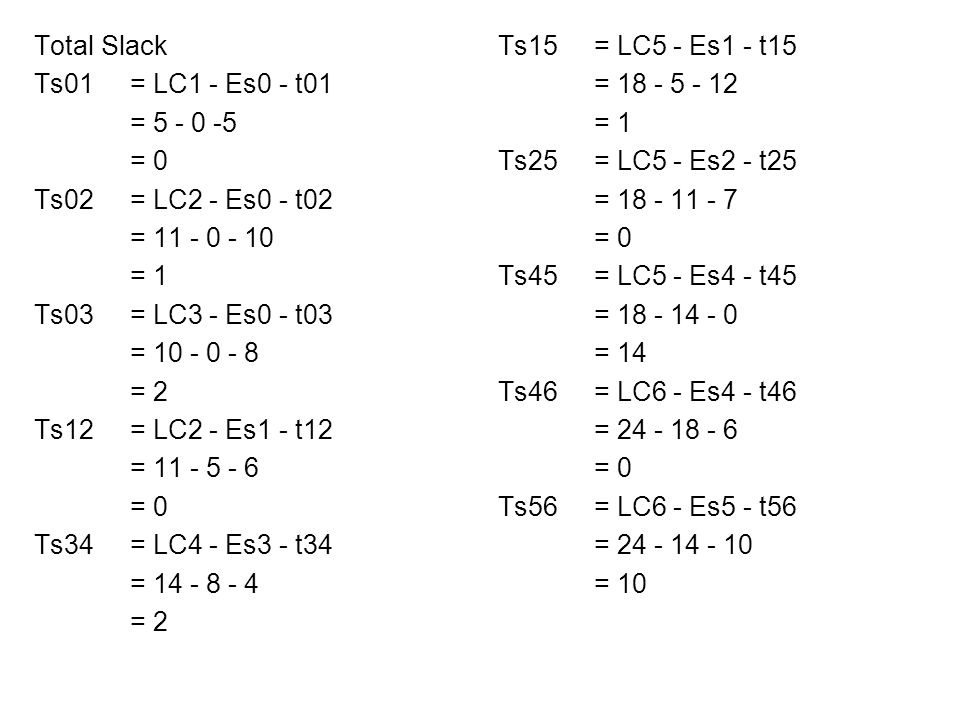 Total Slack Ts01= LC1 - Es0 - t01 = 5 - 0 -5 = 0 Ts02= LC2 - Es0 - t02 = 11 - 0 - 10 = 1 Ts03= LC3 - Es0 - t03 = 10 - 0 - 8 = 2 Ts12= LC2 - Es1 - t12 = 11 - 5 - 6 = 0 Ts34= LC4 - Es3 - t34 = 14 - 8 - 4 = 2 Ts15= LC5 - Es1 - t15 = 18 - 5 - 12 = 1 Ts25= LC5 - Es2 - t25 = 18 - 11 - 7 = 0 Ts45= LC5 - Es4 - t45 = 18 - 14 - 0 = 14 Ts46= LC6 - Es4 - t46 = 24 - 18 - 6 = 0 Ts56= LC6 - Es5 - t56 = 24 - 14 - 10 = 10