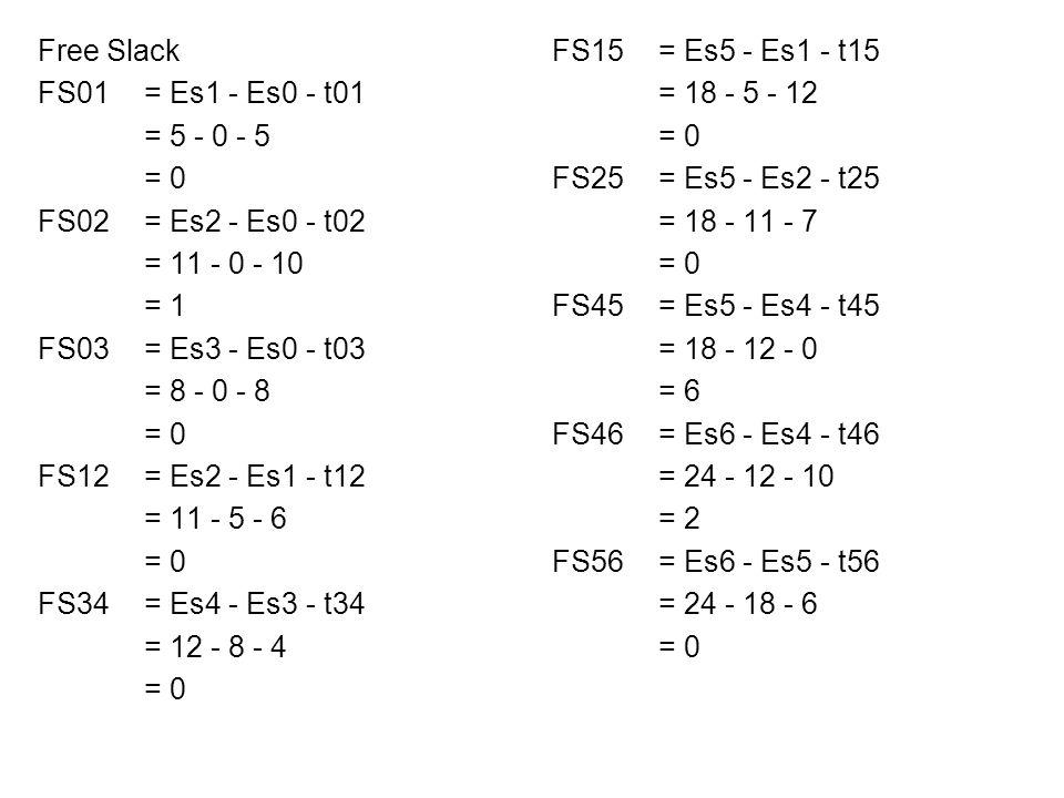 FS15= Es5 - Es1 - t15 = 18 - 5 - 12 = 0 FS25= Es5 - Es2 - t25 = 18 - 11 - 7 = 0 FS45= Es5 - Es4 - t45 = 18 - 12 - 0 = 6 FS46= Es6 - Es4 - t46 = 24 - 12 - 10 = 2 FS56= Es6 - Es5 - t56 = 24 - 18 - 6 = 0 Free Slack FS01= Es1 - Es0 - t01 = 5 - 0 - 5 = 0 FS02= Es2 - Es0 - t02 = 11 - 0 - 10 = 1 FS03= Es3 - Es0 - t03 = 8 - 0 - 8 = 0 FS12= Es2 - Es1 - t12 = 11 - 5 - 6 = 0 FS34= Es4 - Es3 - t34 = 12 - 8 - 4 = 0
