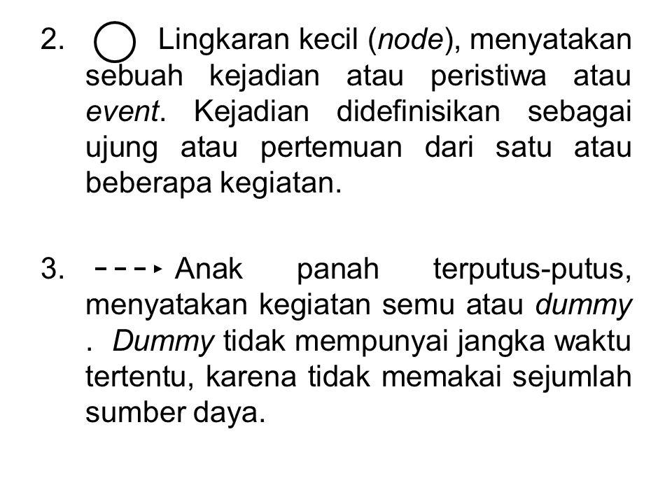 2. Lingkaran kecil (node), menyatakan sebuah kejadian atau peristiwa atau event.