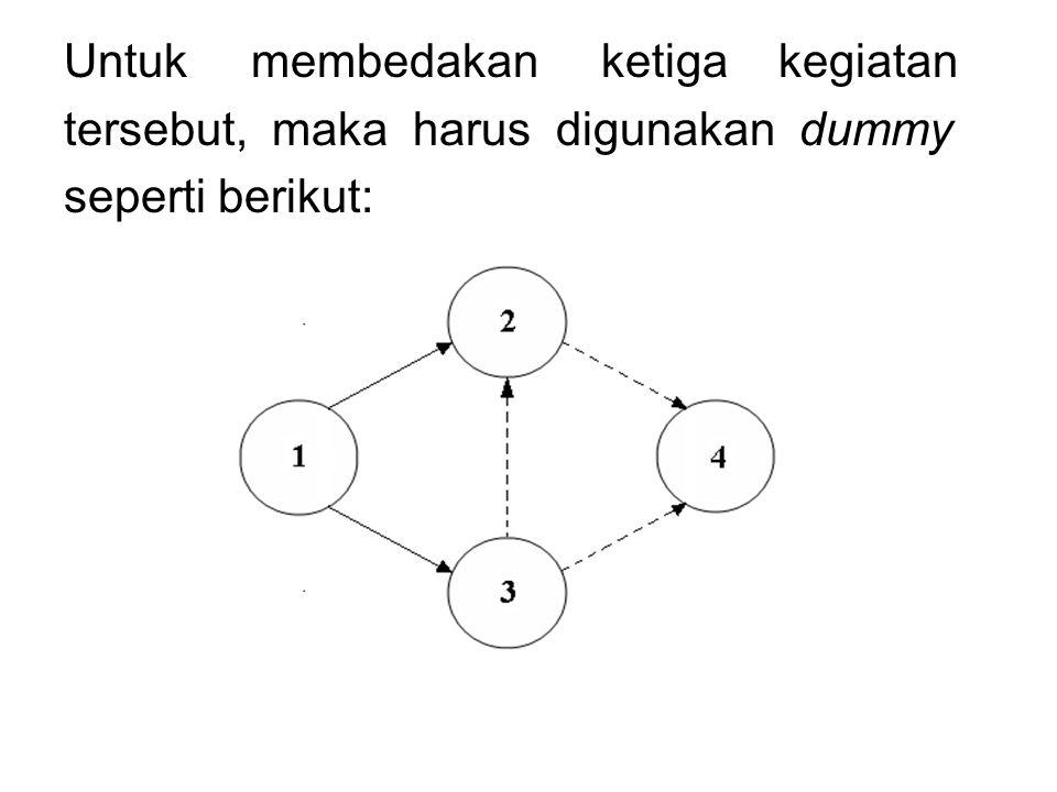 Untuk membedakan ketiga kegiatan tersebut, maka harus digunakan dummy seperti berikut: