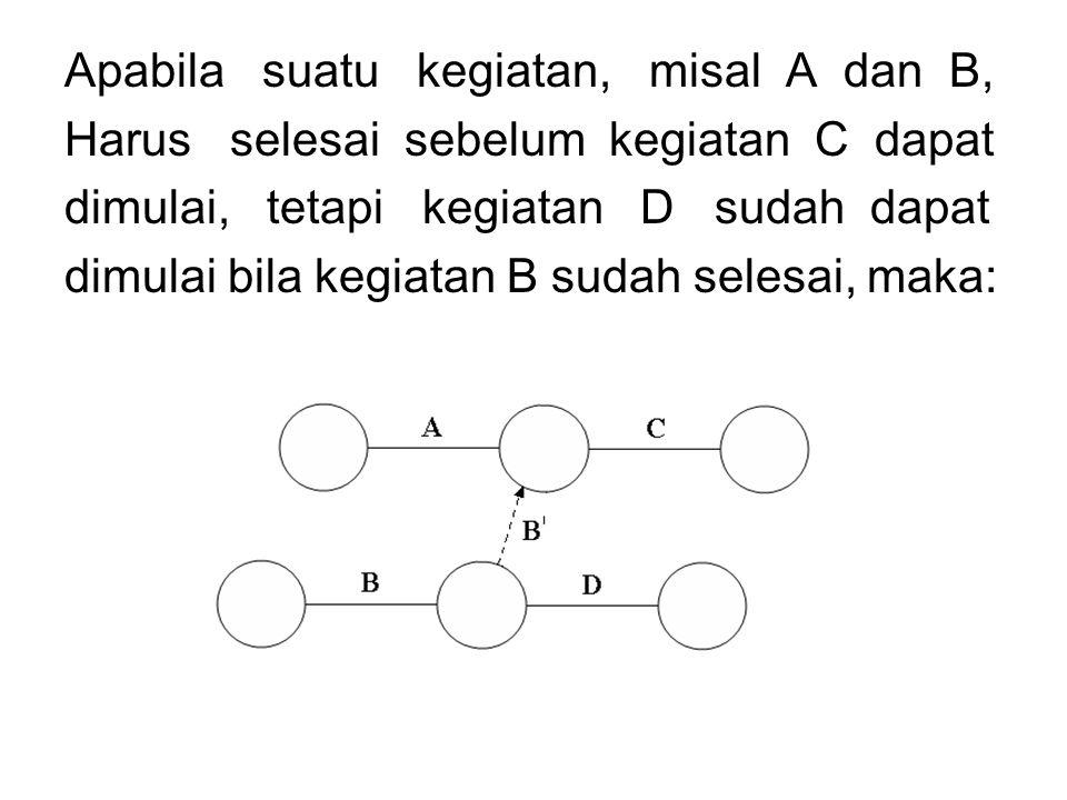Apabila suatu kegiatan, misal A dan B, Harus selesai sebelum kegiatan C dapat dimulai, tetapi kegiatan D sudah dapat dimulai bila kegiatan B sudah sel