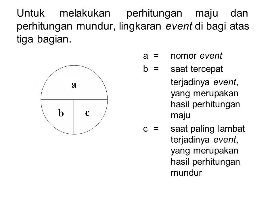 Untuk melakukan perhitungan maju dan perhitungan mundur, lingkaran event di bagi atas tiga bagian. a= nomor event b=saat tercepat terjadinya event, ya