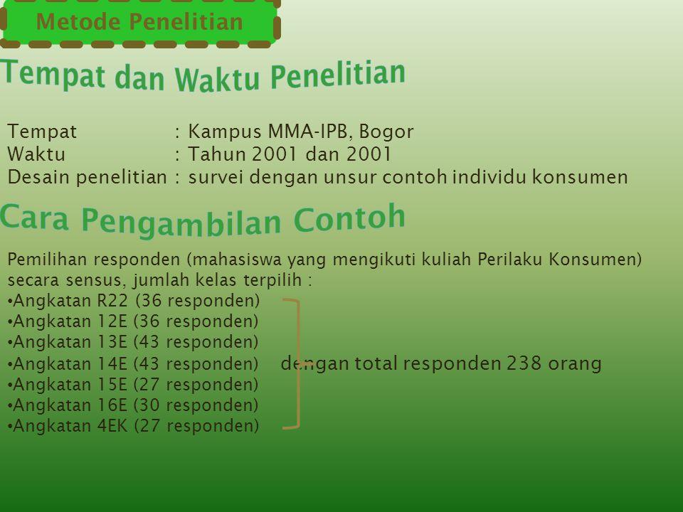 Metode Penelitian Tempat:Kampus MMA-IPB, Bogor Waktu:Tahun 2001 dan 2001 Desain penelitian:survei dengan unsur contoh individu konsumen Pemilihan resp