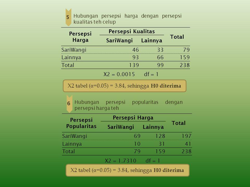 5 Hubungan persepsi harga dengan persepsi kualitas teh celup X2 tabel (α=0.05) = 3.84, sehingga H0 diterima 6 Hubungan persepsi popularitas dengan per