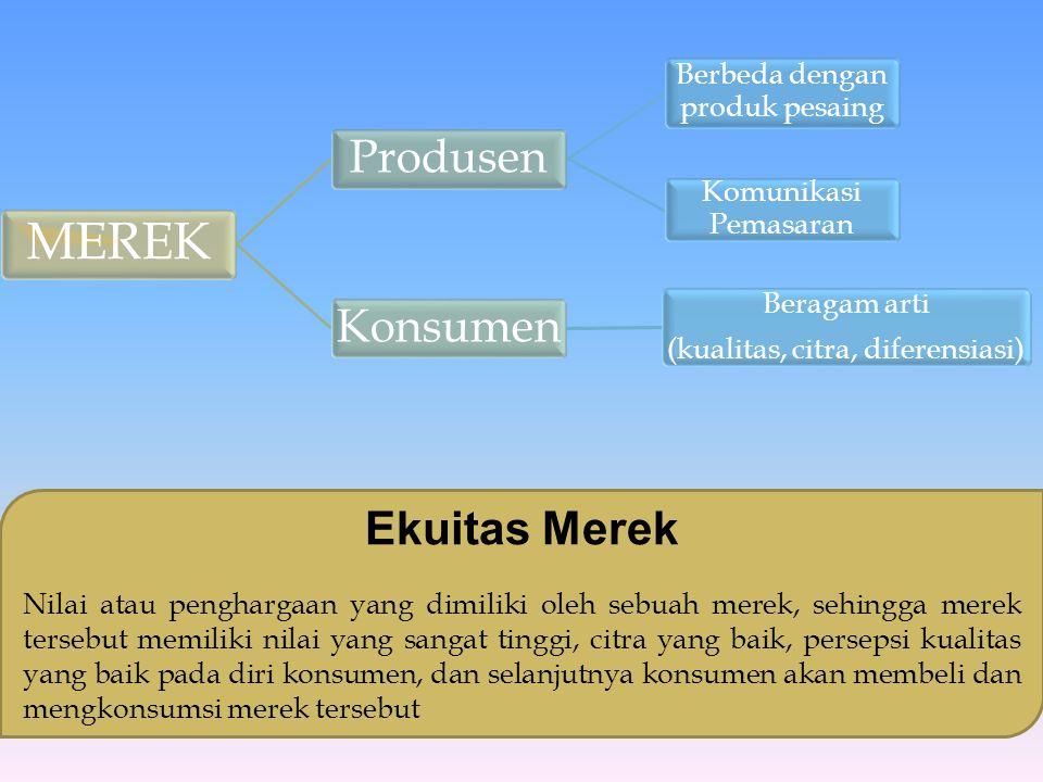 MEREK Produsen Berbeda dengan produk pesaing Komunikasi Pemasaran Konsumen Beragam arti (kualitas, citra, diferensiasi) Ekuitas Merek Nilai atau pengh