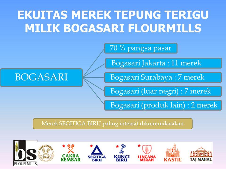 EKUITAS MEREK TEPUNG TERIGU MILIK BOGASARI FLOURMILLS BOGASARI 70 % pangsa pasar Bogasari Jakarta : 11 merek Bogasari Surabaya : 7 merek Bogasari (lua