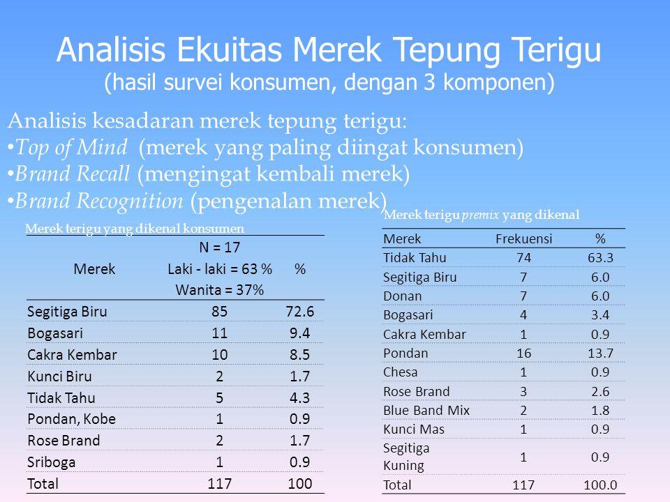 Analisis Ekuitas Merek Tepung Terigu (hasil survei konsumen, dengan 3 komponen) Analisis kesadaran merek tepung terigu: Top of Mind (merek yang paling