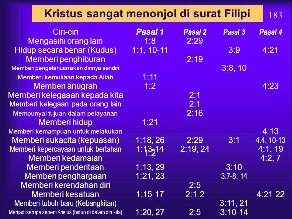 Kristus sangat menonjol di surat Filipi 183 Ciri-ciriPasal 1 Pasal 2 Pasal 3 Pasal 4 Ketuhanan (Allah) 2:6 Keberadaannya (Tuhan)1:2, 202:9-113:20-21 Kembali dengan Kuasa1:6, 102:10, 163:20-214:5 Pengorbanan (Salib)1:292:83:18 Juru Selamat 3:20 Tubuh yang dimuliakan (Kebangkitan ) 3:10, 21 Penjelmaan (manusia) 2:6-8 Kerendahan hati 2:6-8 Taat 2:8 Tidak memikirkan diri sendiri (Pelayan) 2:6, 21 Memiliki rencana untuk pelayanan 2:21, 30 Penyedia segala kebutuhan 4:19 Penolong melalui Roh Kudus1:19 Menjawab doa1:19 Memberi iman supaya percaya1:29 Memberi kepercayaan untuk melayani 1:1, 14-18, 22 Memberi kemampuan untuk memuliakan namanya 3:3