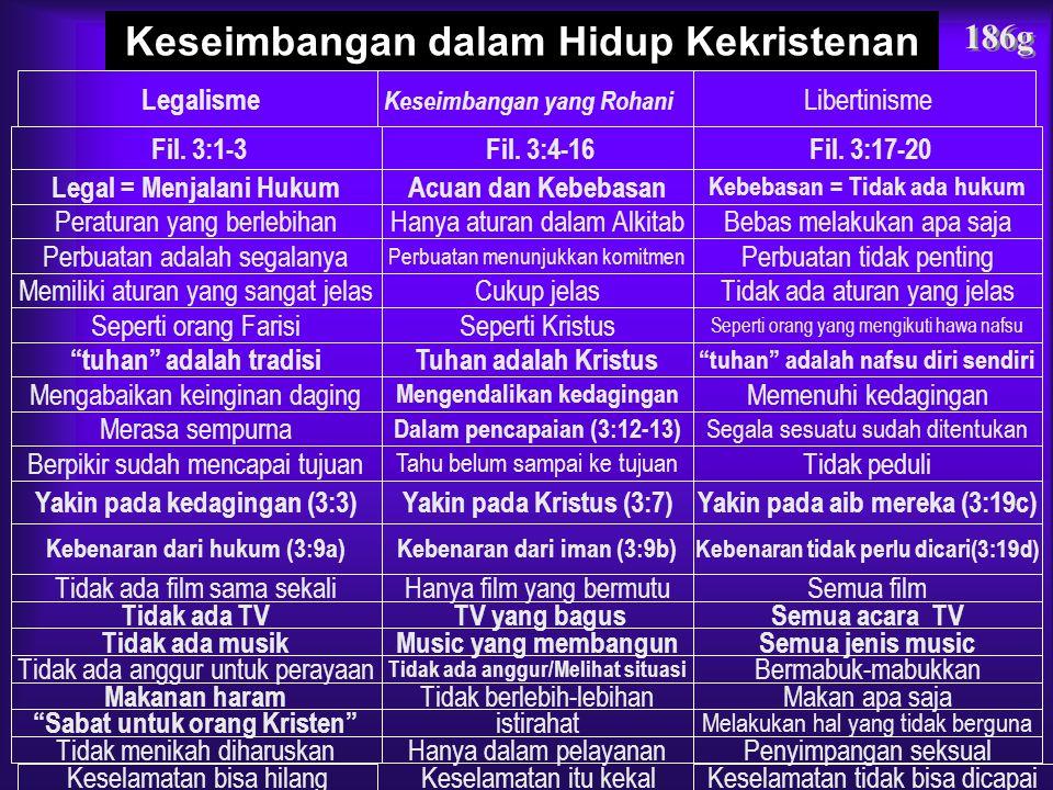 184-185 Pokok Pemikiran 2Kerendahan hati 1Sukacita 3Perlindungan Buah menjadi serupa dengan Kristus