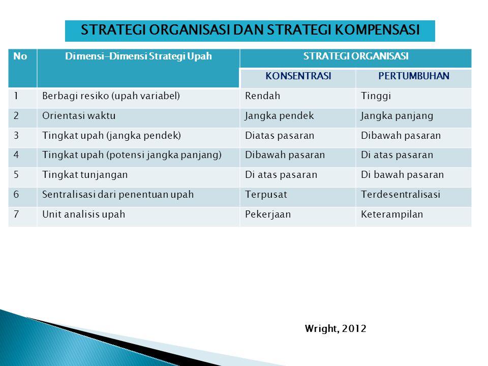 STRATEGI ORGANISASI DAN STRATEGI KOMPENSASI NoDimensi-Dimensi Strategi UpahSTRATEGI ORGANISASI KONSENTRASIPERTUMBUHAN 1Berbagi resiko (upah variabel)RendahTinggi 2Orientasi waktuJangka pendekJangka panjang 3Tingkat upah (jangka pendek)Diatas pasaranDibawah pasaran 4Tingkat upah (potensi jangka panjang)Dibawah pasaranDi atas pasaran 5Tingkat tunjanganDi atas pasaranDi bawah pasaran 6Sentralisasi dari penentuan upahTerpusatTerdesentralisasi 7Unit analisis upahPekerjaanKeterampilan Wright, 2012