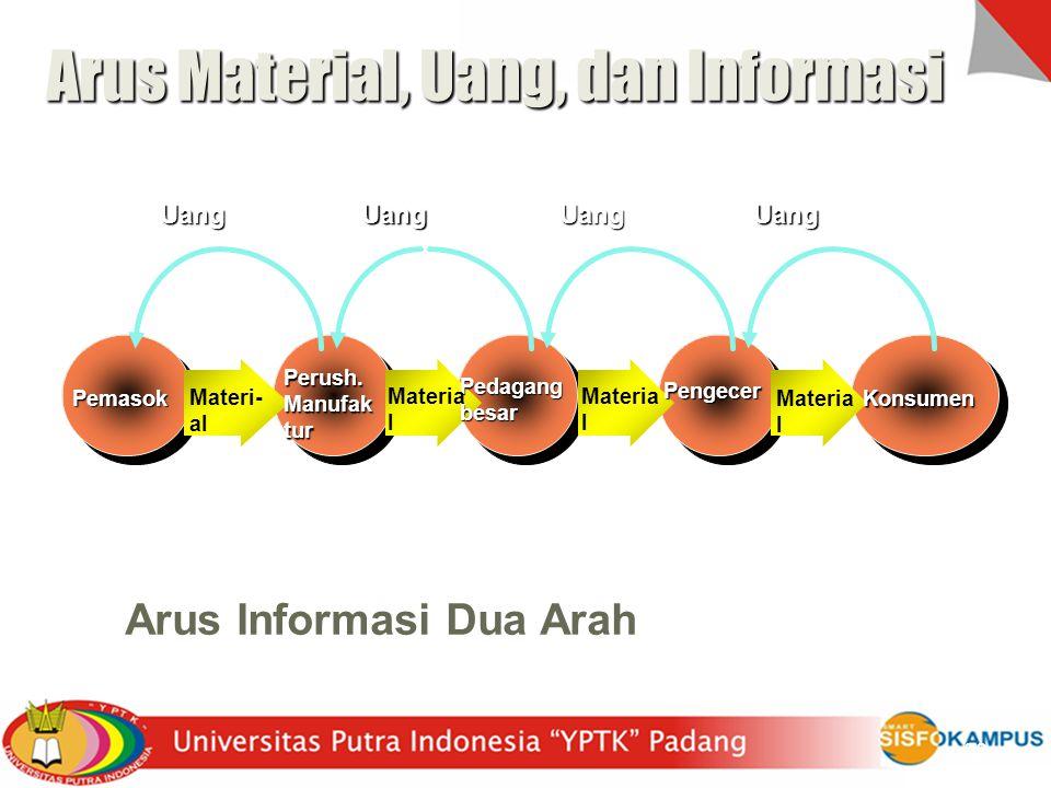 Arus Material, Uang, dan Informasi Arus Informasi Dua Arah Pemasok Perush.Manufaktur Pedagang besar Pengecer Konsumen Materi- al Materia l UangUangUan