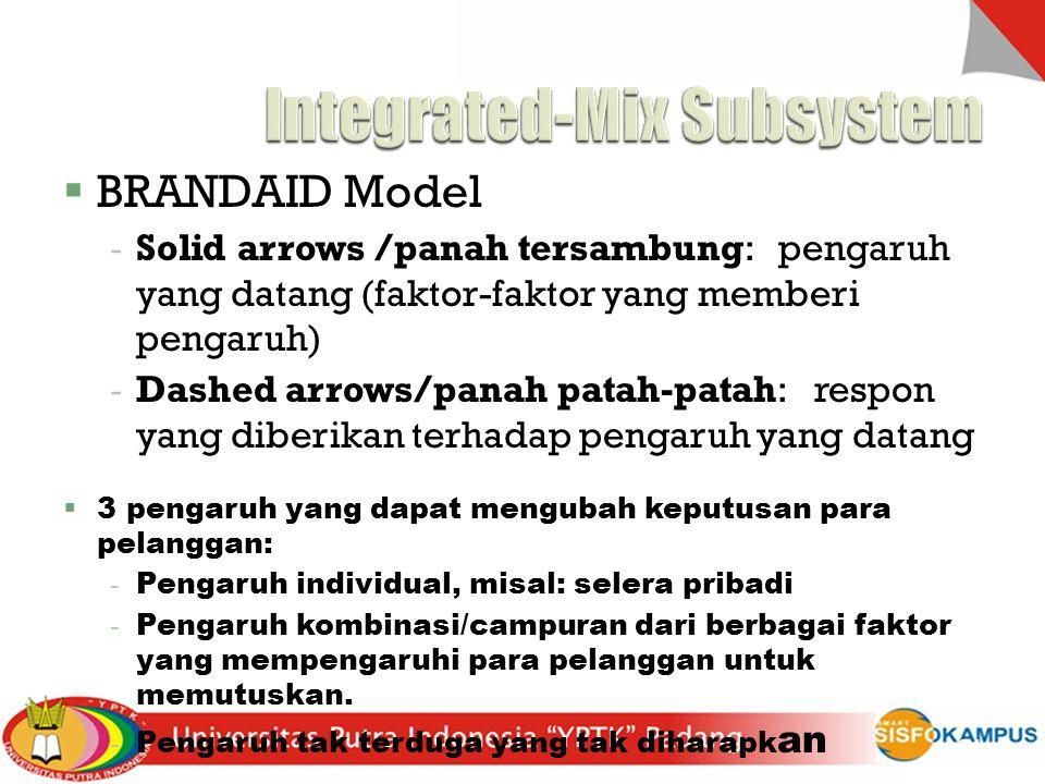  BRANDAID Model  Solid arrows /panah tersambung: pengaruh yang datang (faktor-faktor yang memberi pengaruh)  Dashed arrows/panah patah-patah: respo