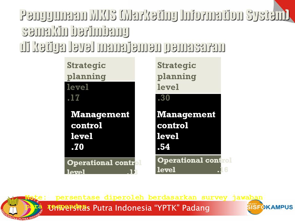 19801990 Strategic planning level.17 Strategic planning level.30 Management control level.70 Management control level.54 Operational control level.13