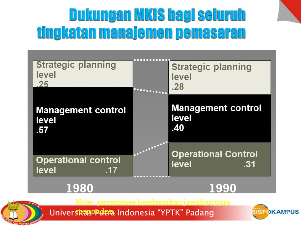 Strategic planning level.25 Management control level.57 Operational control level.17 Strategic planning level.28 Management control level.40 Operational Control level.31 Note: persentase berdasarkan jawaban para responden.