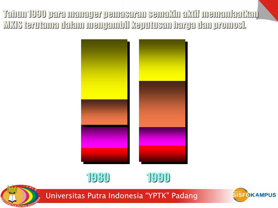 Tahun 1990 para manager pemasaran semakin aktif memanfaatkan MKIS terutama dalam mengambil keputusan harga dan promosi. 19801990 Product.49 Price.27 P