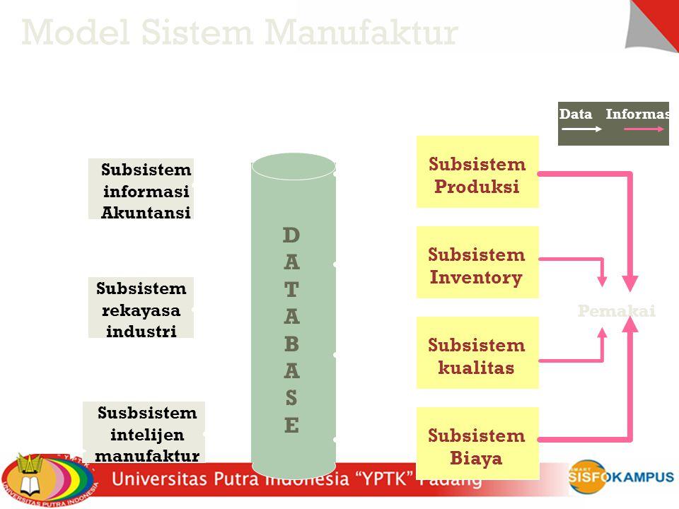 DATABASEDATABASE Subsistem informasi Akuntansi Subsistem rekayasa industri Susbsistem intelijen manufaktur Subsistem Produksi Subsistem Inventory Subs