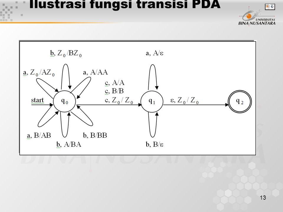 Ilustrasi fungsi transisi PDA 13