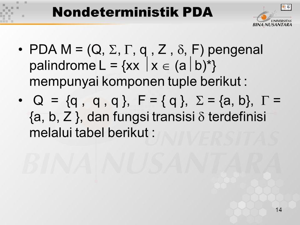 Nondeterministik PDA PDA M = (Q, , , q, Z, , F) pengenal palindrome L = {xx  x  (a  b)*} mempunyai komponen tuple berikut : Q = {q, q, q }, F =