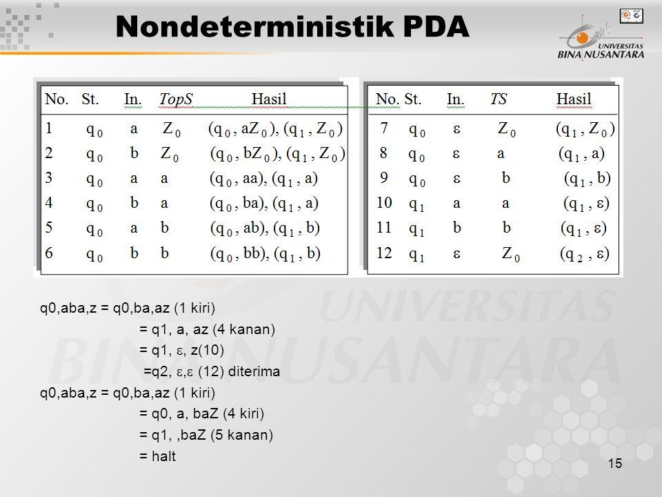 Nondeterministik PDA q0,aba,z = q0,ba,az (1 kiri) = q1, a, az (4 kanan) = q1, , z(10) =q2, ,  (12) diterima q0,aba,z = q0,ba,az (1 kiri) = q0, a, b