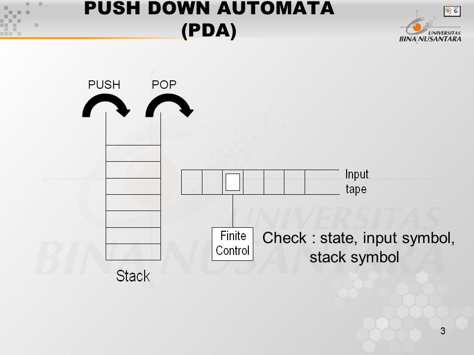 3 PUSH DOWN AUTOMATA (PDA) PUSHPOP Check : state, input symbol, stack symbol