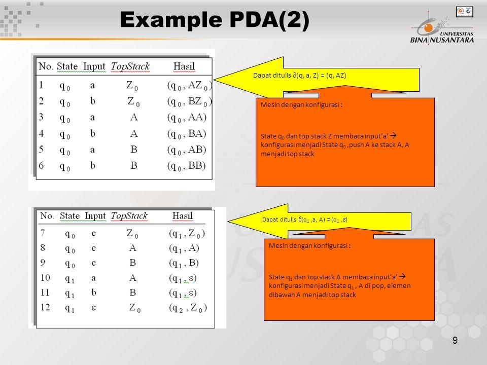 Example PDA(2) 9 Dapat ditulis  (q, a, Z) = (q, AZ) Mesin dengan konfigurasi : State q 0 dan top stack Z membaca input'a'  konfigurasi menjadi State