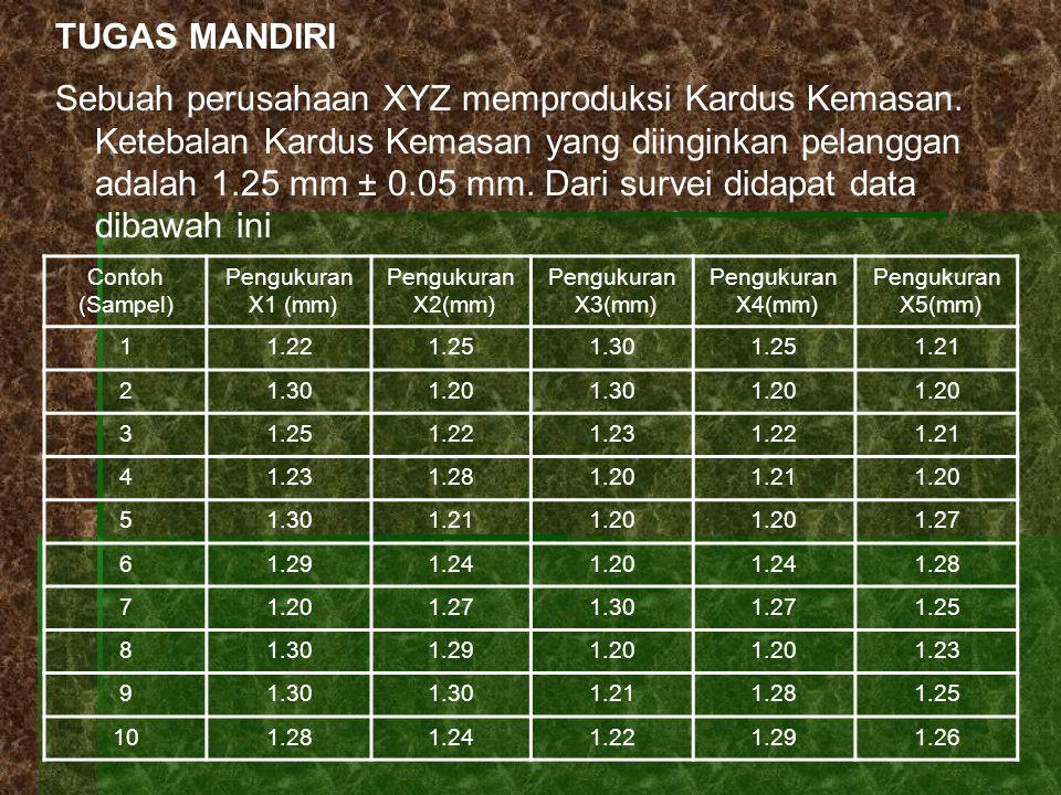TUGAS MANDIRI Sebuah perusahaan XYZ memproduksi Kardus Kemasan. Ketebalan Kardus Kemasan yang diinginkan pelanggan adalah 1.25 mm ± 0.05 mm. Dari surv