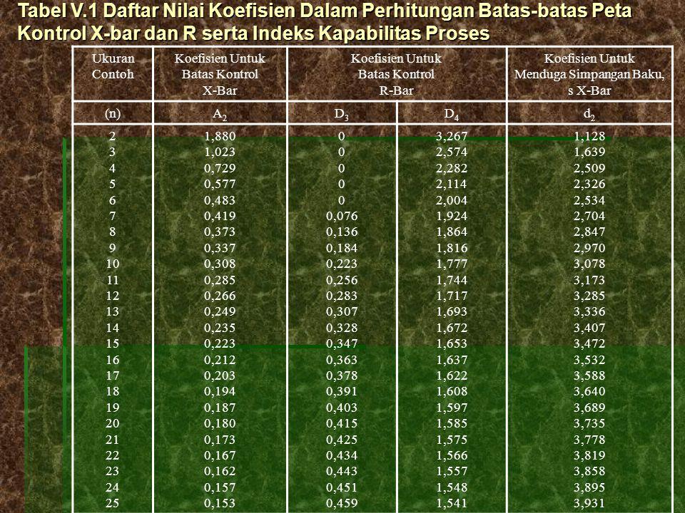 Ukuran Contoh Koefisien Untuk Batas Kontrol X-Bar Koefisien Untuk Batas Kontrol R-Bar Koefisien Untuk Menduga Simpangan Baku, s X-Bar (n)A2A2 D3D3 D4D