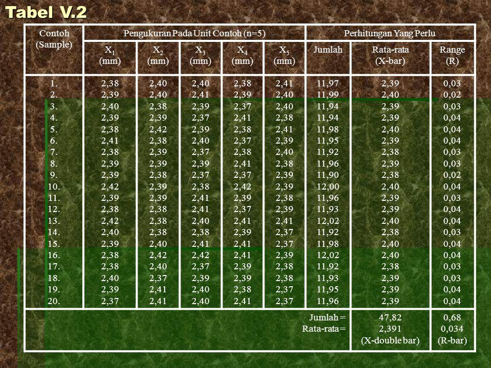 Contoh (Sample) Pengukuran Pada Unit Contoh (n=5)Perhitungan Yang Perlu X 1 (mm) X 2 (mm) X 3 (mm) X 4 (mm) X 5 (mm) JumlahRata-rata (X-bar) Range (R)