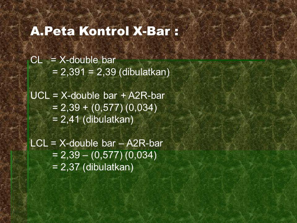 A.Peta Kontrol X-Bar : CL = X-double bar = 2,391 = 2,39 (dibulatkan) UCL = X-double bar + A2R-bar = 2,39 + (0,577) (0,034) = 2,41 (dibulatkan) LCL = X