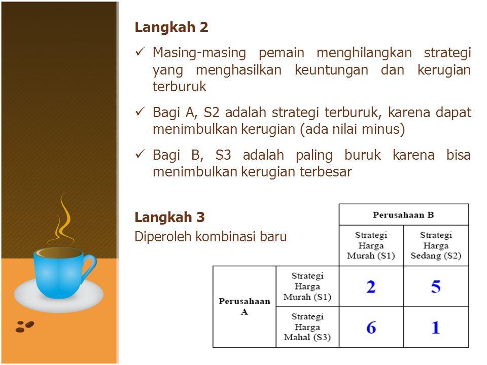 Langkah 2 Masing-masing pemain menghilangkan strategi yang menghasilkan keuntungan dan kerugian terburuk Bagi A, S2 adalah strategi terburuk, karena dapat menimbulkan kerugian (ada nilai minus) Bagi B, S3 adalah paling buruk karena bisa menimbulkan kerugian terbesar Langkah 3 Diperoleh kombinasi baru
