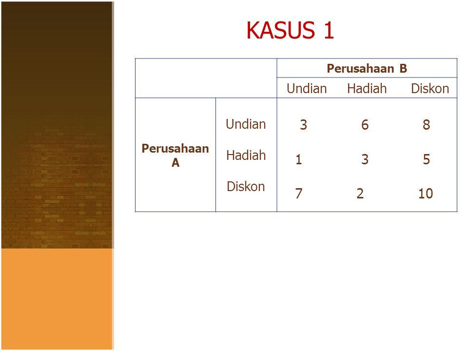 Riset OperasionalTeori Permainan KASUS 2 Perusahaan B S1 S2 S3 Perusahaan A S1 S2 S3 6 9 8 3 7 11 10 5 12