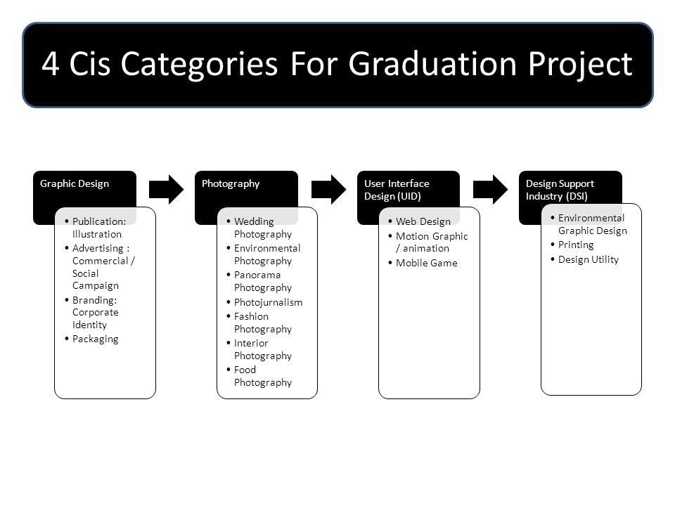 4 Cis Categories For Graduation Project Graphic Design Publication: Illustration Advertising : Commercial / Social Campaign Branding: Corporate Identi