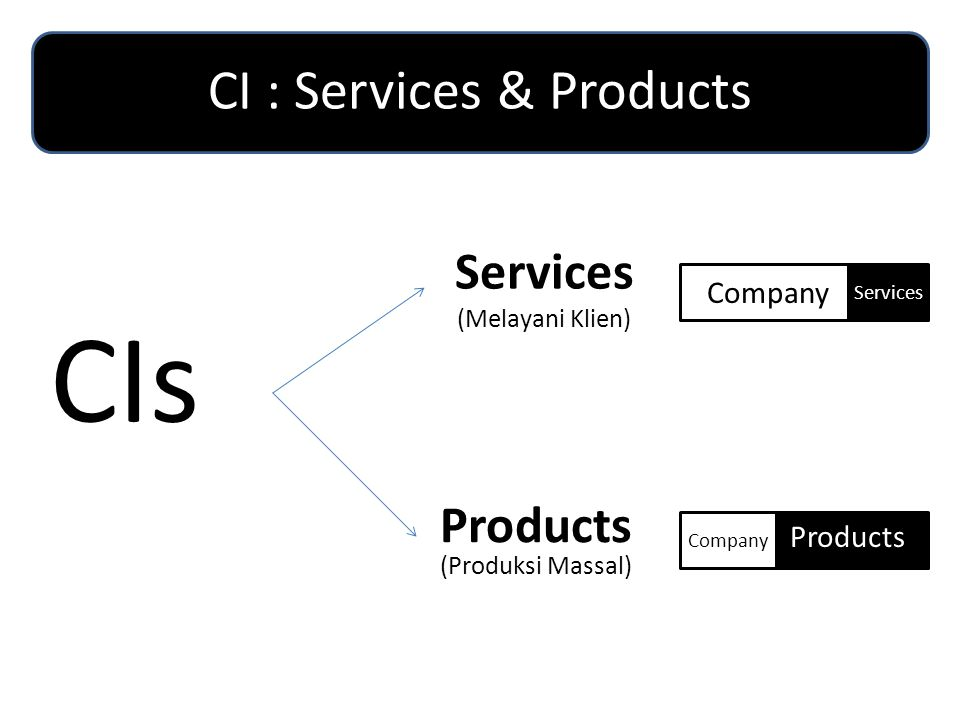 CI's Output Mapping (contd…) Design ActivitiesCI Categories Output