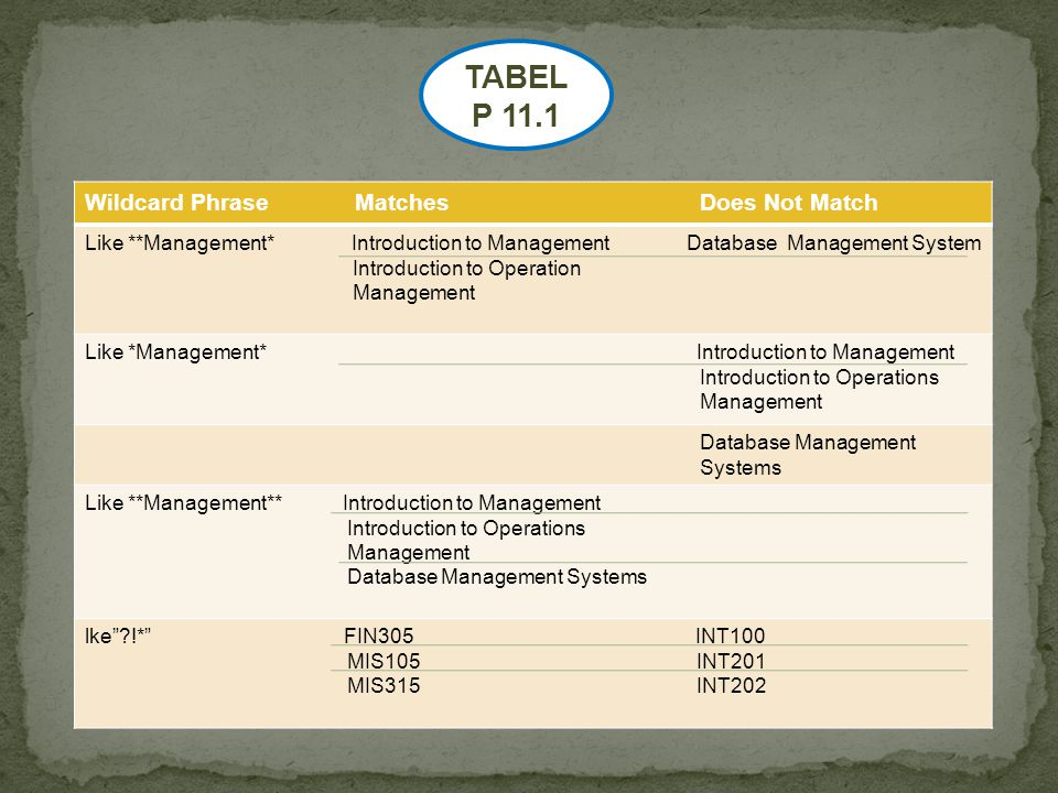 Wildcard Phrase Matches Does Not Match Like **Management* Introduction to Management Database Management System Introduction to Operation Management Like *Management* Introduction to Management Introduction to Operations Management Database Management Systems Like **Management** Introduction to Management Introduction to Operations Management Database Management Systems lke ?!* FIN305 INT100 MIS105 INT201 MIS315 INT202 TABEL P 11.1