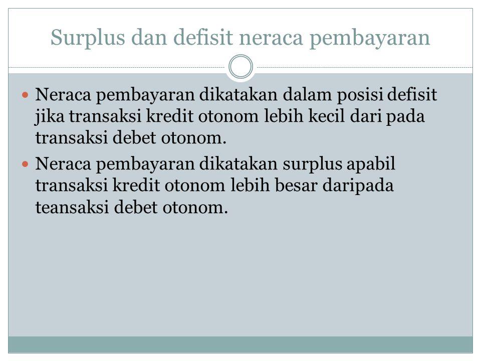 Surplus dan defisit neraca pembayaran Neraca pembayaran dikatakan dalam posisi defisit jika transaksi kredit otonom lebih kecil dari pada transaksi de