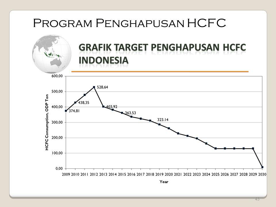 43 Program Penghapusan HCFC