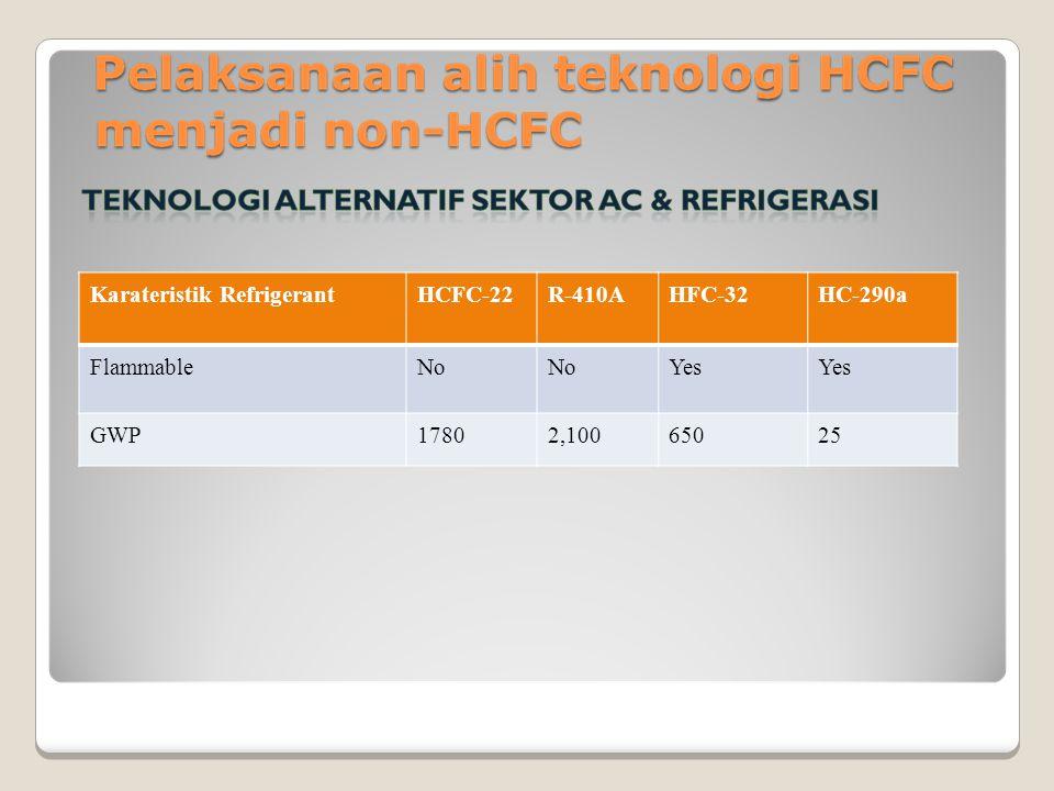 Karateristik RefrigerantHCFC-22R-410AHFC-32HC-290a FlammableNo Yes GWP17802,10065025