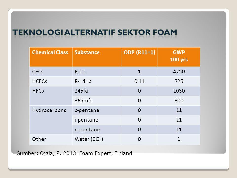 Sumber: Ojala, R. 2013. Foam Expert, Finland Chemical ClassSubstanceODP (R11=1)GWP 100 yrs CFCsR-1114750 HCFCsR-141b0.11725 HFCs245fa01030 365mfc0900