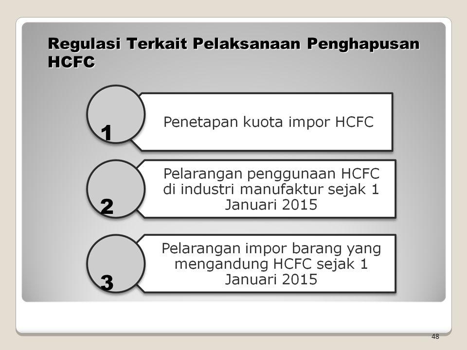 Regulasi Terkait Pelaksanaan Penghapusan HCFC 48 1 2 3