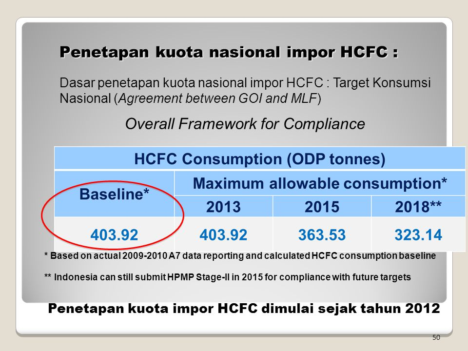 Penetapan kuota nasional impor HCFC : Overall Framework for Compliance * Based on actual 2009-2010 A7 data reporting and calculated HCFC consumption b