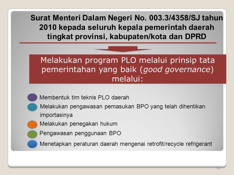 54 Membentuk tim teknis PLO daerah Melakukan program PLO melalui prinsip tata pemerintahan yang baik (good governance) melalui: Surat Menteri Dalam Ne