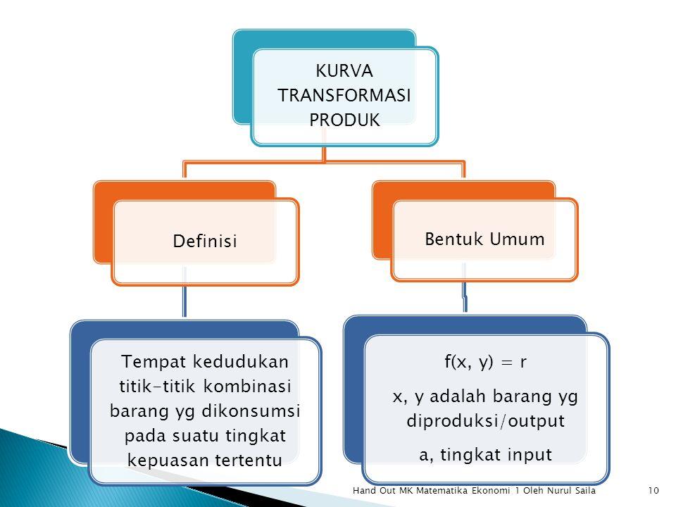KURVA TRANSFORMASI PRODUK Definisi Tempat kedudukan titik-titik kombinasi barang yg dikonsumsi pada suatu tingkat kepuasan tertentu Bentuk Umum f(x, y